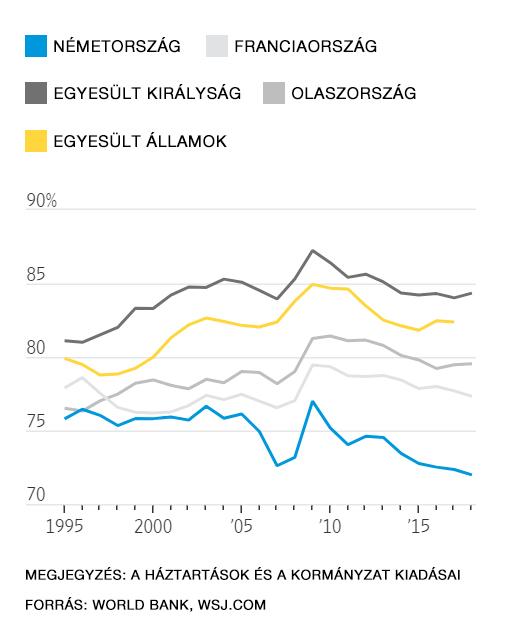 A fogyasztás mértékét mutató ábra a GDP százalékában mérten a Világbank adatai alapján..