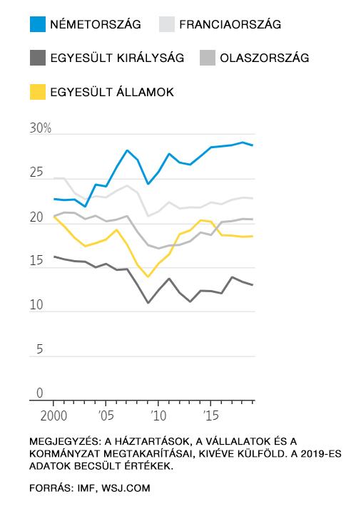 Az országok bruttó hazai termék százalékában vett bruttó nemzeti megtakarításait mutató ábra.