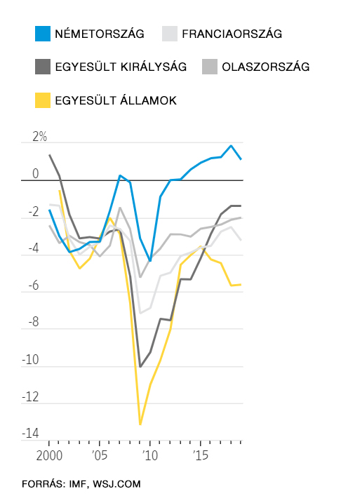 A különböző országok bruttó hazai termék százalékában vett államháztartási egyenlegét mutató ábra.
