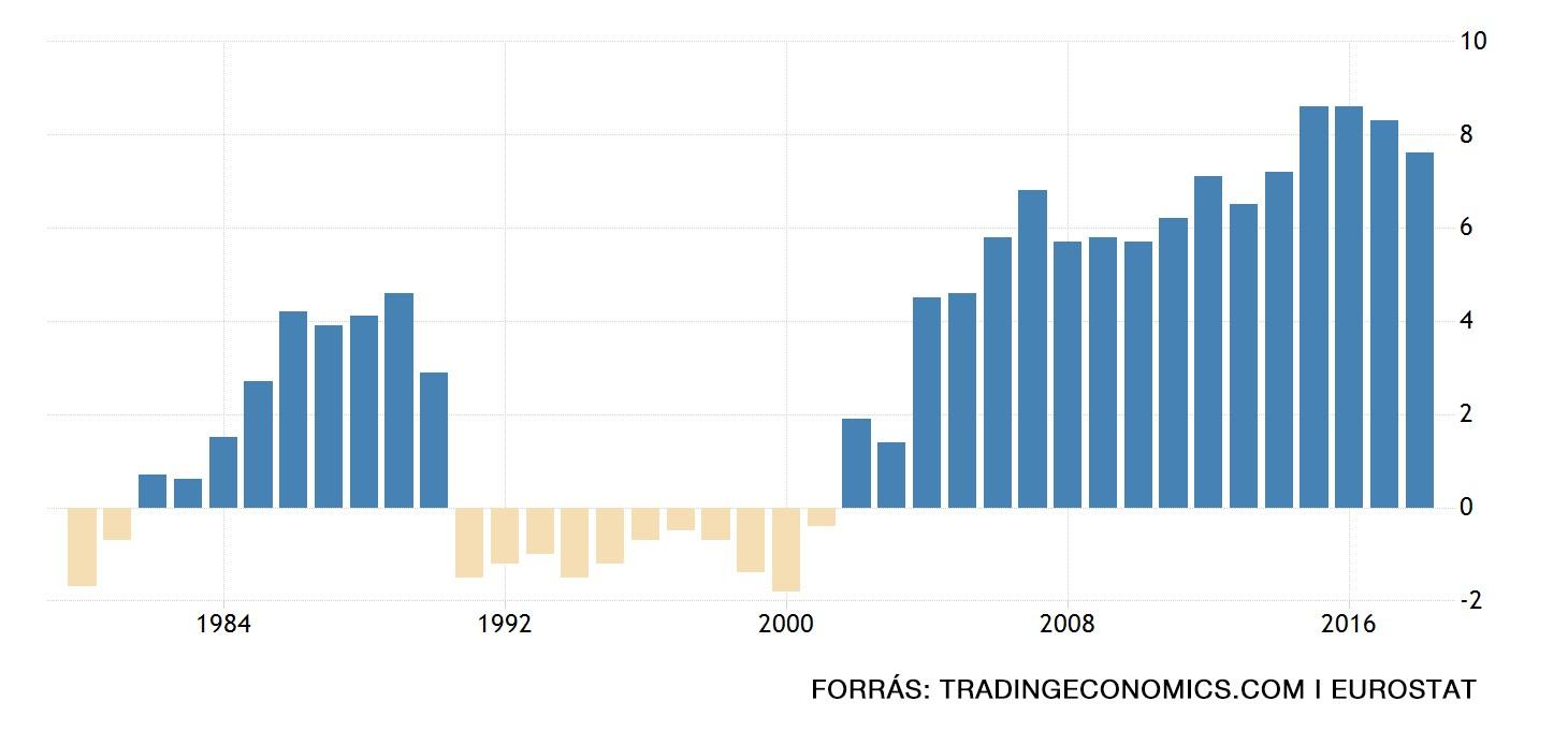 Németország folyó fizetési mérleg egyenlegét mutató ábra a GDP százalékába.