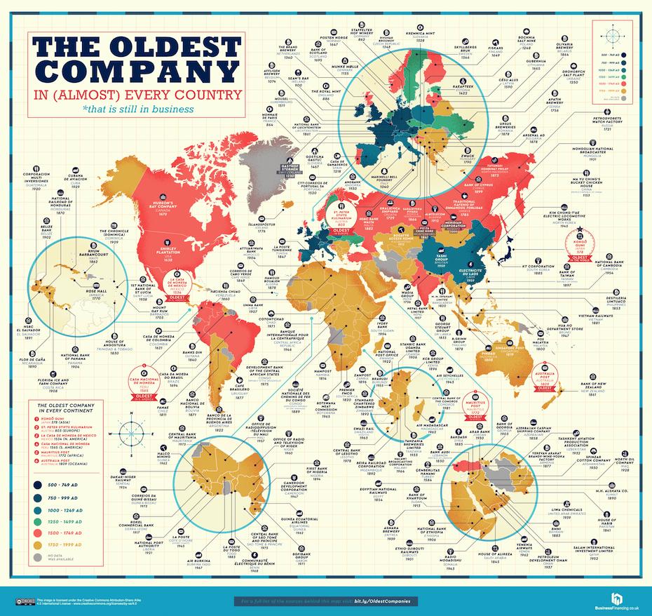 A világ legrégebbi még mai is működő vállalatait összegyűjtő ábra, szinte minden országot tartalmazva.