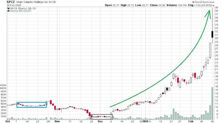 A Virgin Galactic részvényeinek árfolyamát bemutató ábra, ami a többi technológiai részvényhez hasonlóan rettenetesen nagyot emelkedett az utóbbi időszakban.