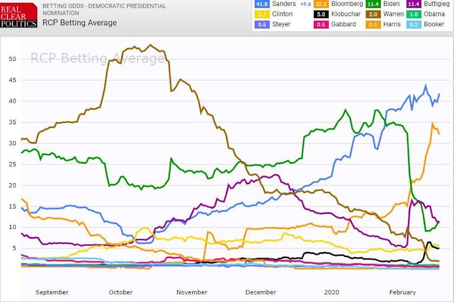 Az amerikai demokrata párt jelöltjeinek esélyének alakulását bemutató ábra.