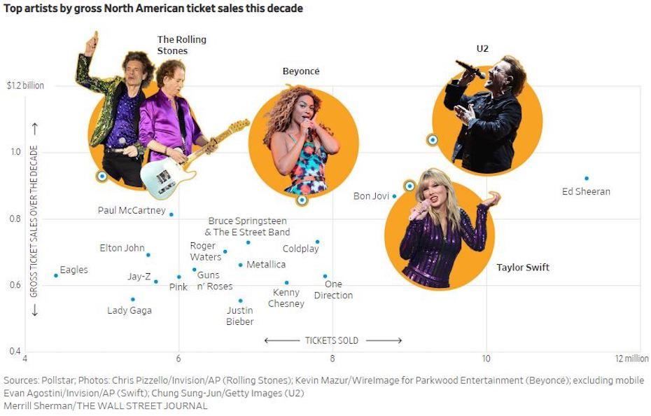 A top zenészek bevételeit és koncertjeik nézőszámát mutató ábra 2010-ben.