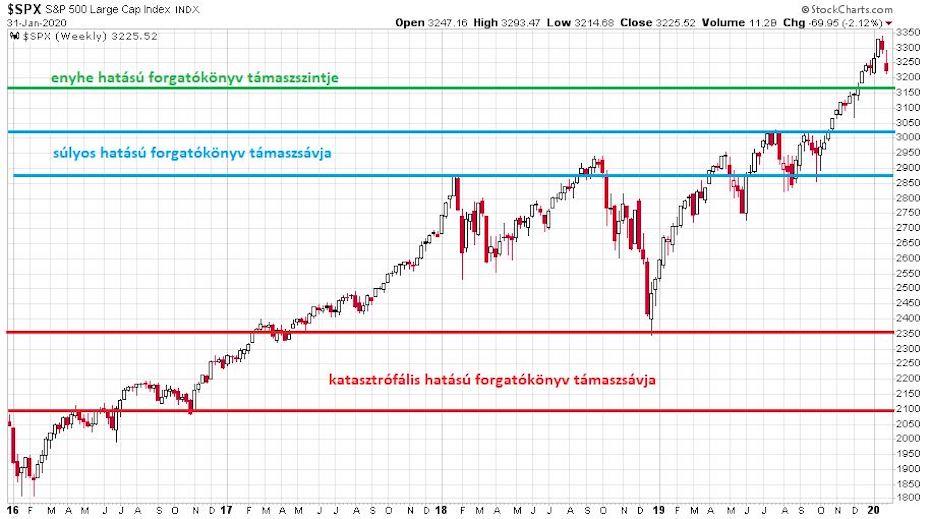A koronavírus tőzsdei hatásának forgatókönyvjei az S&P 500 indexen ábrázolva, a várható támaszsávok megjelölésével