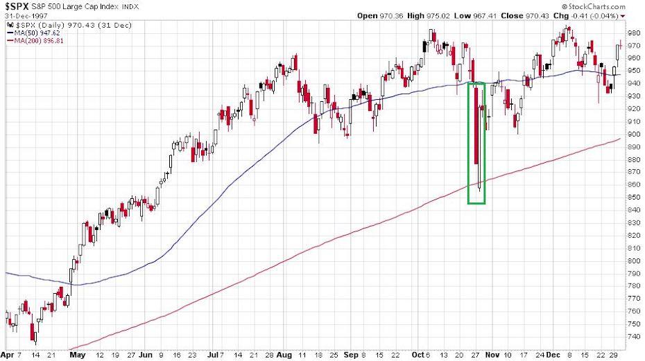 Az amerikai S&P 500 indexet mutató ábra 1997. áprilisa és decembere között a napi gyergyákkal.