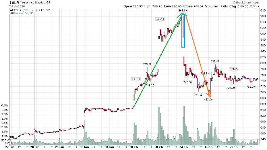 A tesla részvény árfolyama egy hét leforgása alatt óriási kilengésekkel mozgott.
