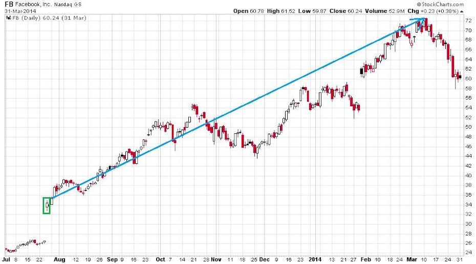 A Facebook részvények szárnyalását bemutató ábra 2013. júliusa és 2014. márciusa közötti kilenc hónapban