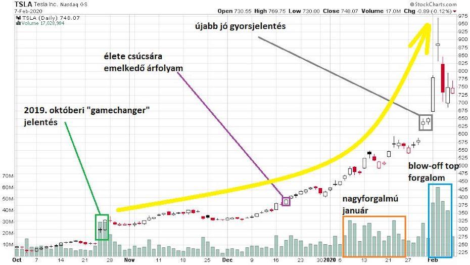 A tesla részvény árfolyam ábrája a különböző fontosabb események megjelölésével.