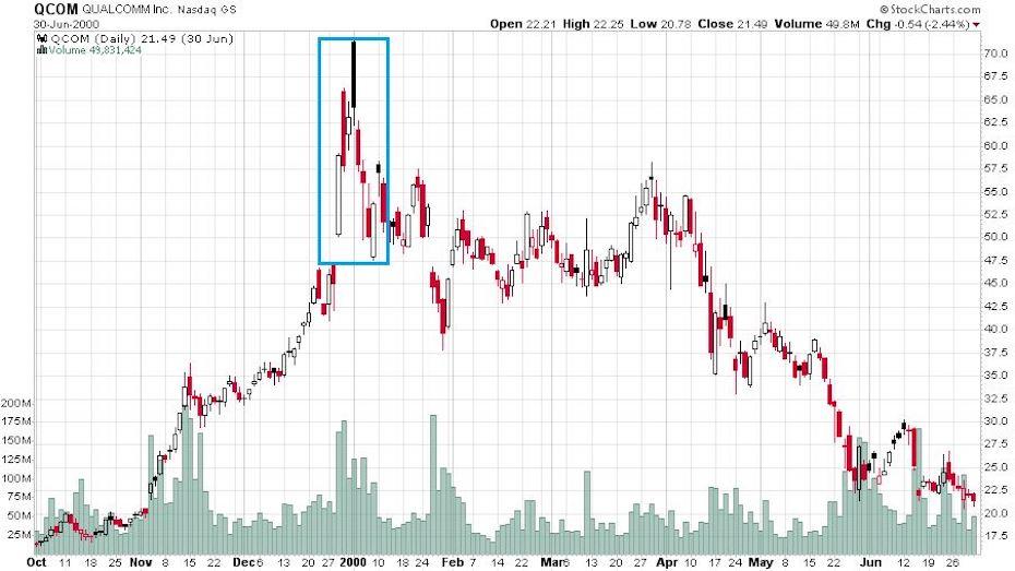 Az amerikai tőzsdén a Qualcomm részvények árfolyama 1999 és 2000 fordulóján óriási hullámvasutat mutatott