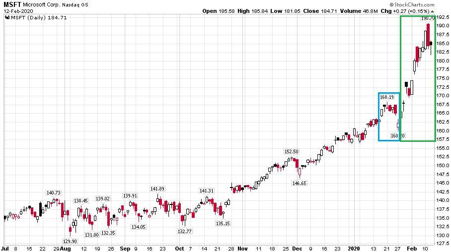 A Microsoft árfolyamának alakulása az amerikai tőzsdén kiemelve az elmúlt napok furcsa mozgását.
