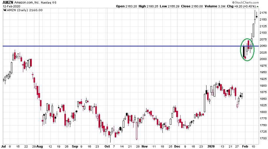 Az eszement emelkedést legjobban az Amazon részvények elmúlt néhány napja mutatja leginkább be.