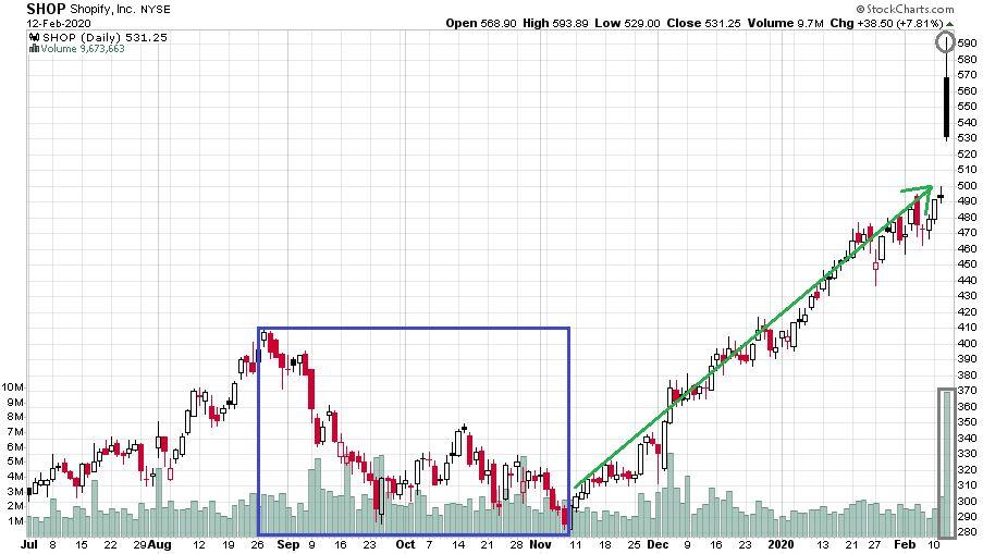 A Shopify részvények árfolyamát bemutató ábra, amin jól látható az amerikai részvénypiac technológiai szegmensének őrült árfolyam emelkedése