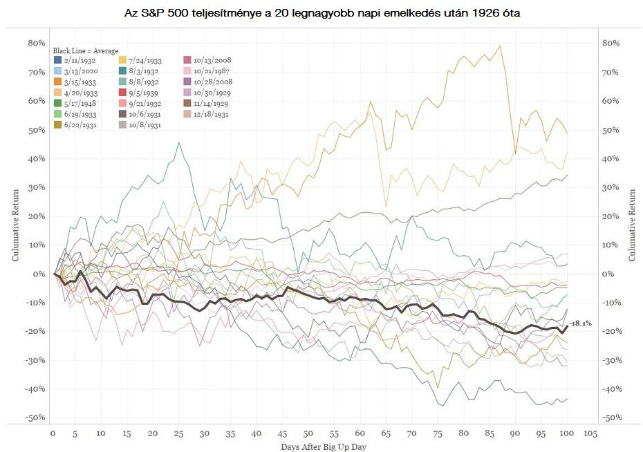 Az amerikai részvényindexek jelentősen növekedtek tegnap az S&P 500 például 9,4 százalékkal emelkedett.