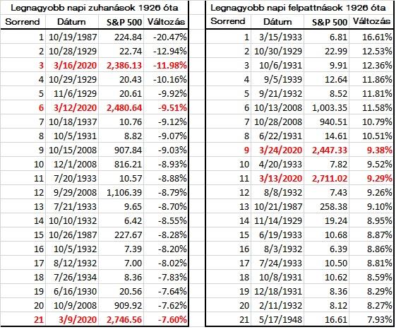 Az S&P 500 legnagyobb eséseit és emelkedéseit bemutató táblázat.