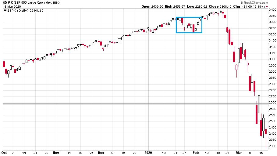 Az S&P 500 index 20198 októbere és 2020 március közepe közötti árfolyamát mutató index, ahol már drasztikusan látható a koronavírus hatása.