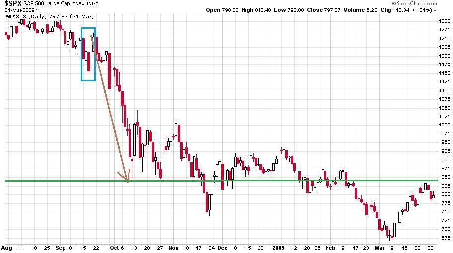 Az S&P 500 index 2008. augusztus és 2009. április közötti napi gyertyás grafikonja