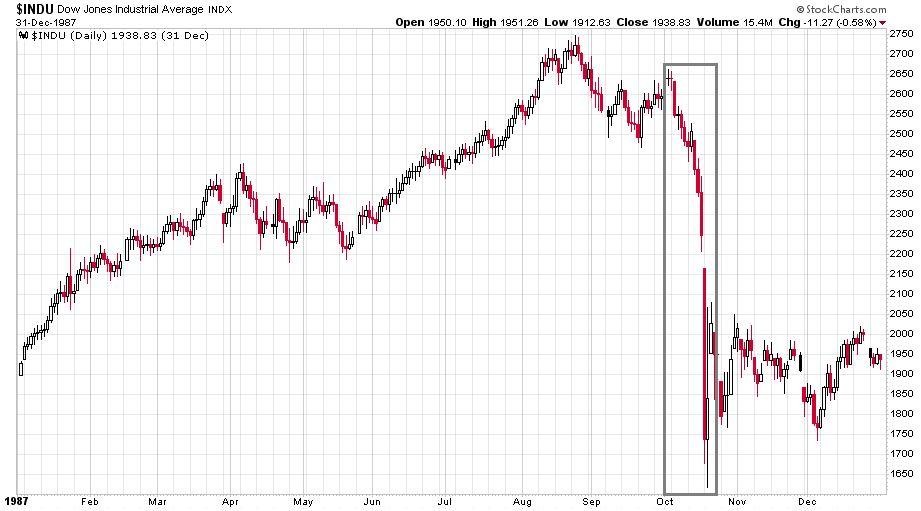 A Dow Jones index 1987-es esését mutató ábra.