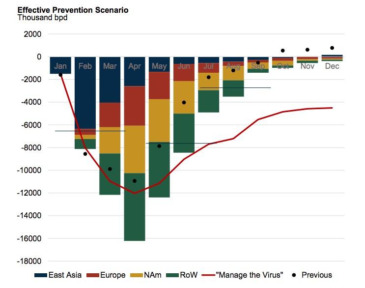 A karantén hatása az olajfogyasztásra láthatóan eléggé jelentős, ami várhatóan novemberre stabilizálódik.