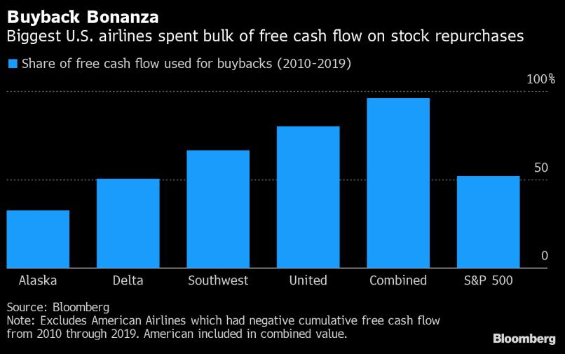 Az ábra jól mutatja, hogy a legnagyobb amerikai légitársaságok saját részvény vásárlására költötték a Cash flow-juk jelentős részét