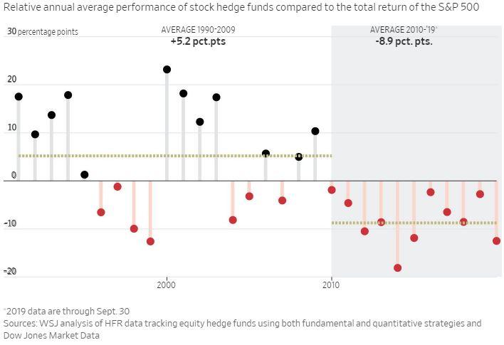 Az S&P 500 index és a hedge fundsok teljesítményét összehasonlító ábra az utóbbi harminc évben.