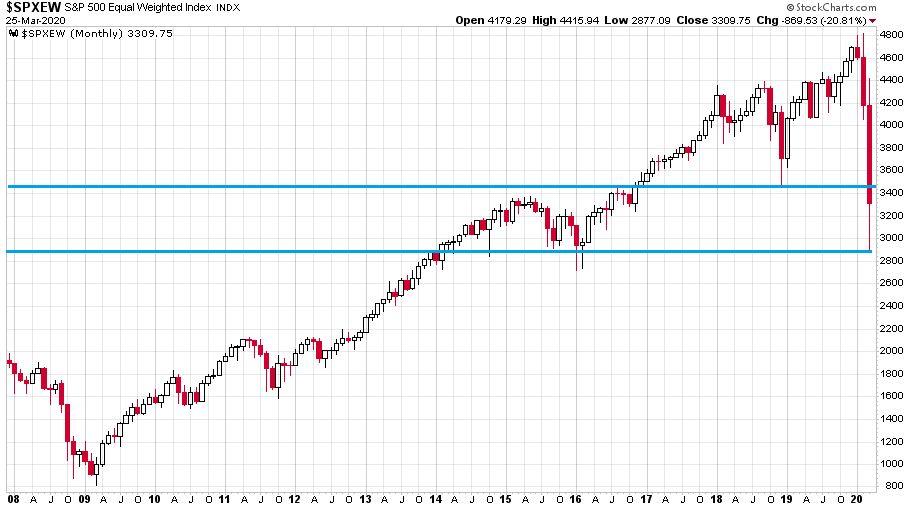 A S&P 500 index egyenlő súlyozású havi gyertyás grafikonját mutató ábra 2008 eleje és a tegnapi nap között