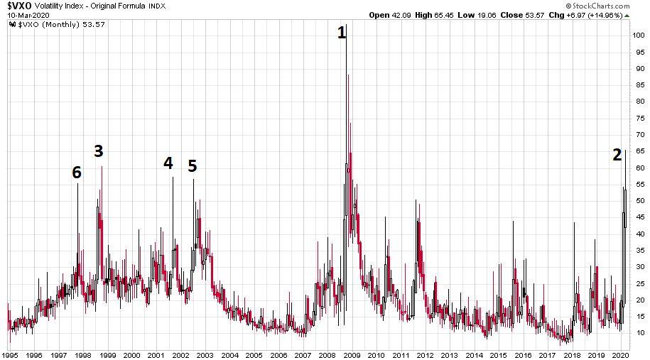 Az elmúlt huszonöt év volaritási indexét mutató ábra, ami leginkább mutatja a befektetői pánikok mértékét az amerikai részvénypiacon..