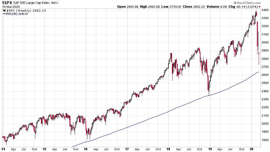 Az S&P 500 indexet mutató ábra heti gyertyákkal ábrázolva 2014 és 2020 között:
