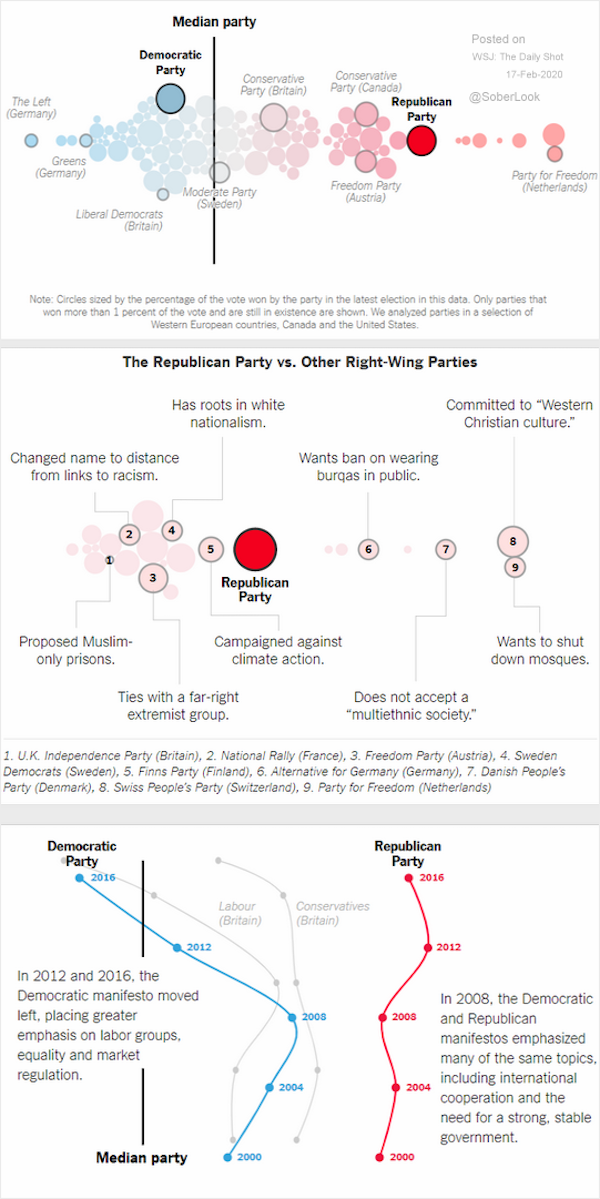 A demokrata és republikánus nézetek változás az elmúlt években jelentősen változtak amint azt az ábrák is mutatják.