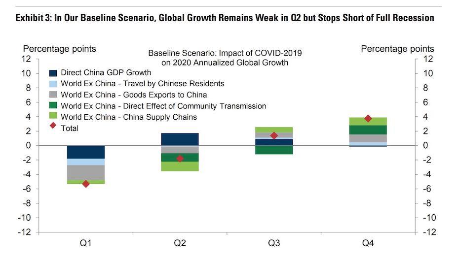 A 2020-as globális növekedést bemutató ábra negyedéves lebontásban mutatja koronavírus okozta visszaesést