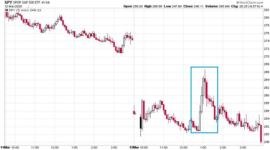 Az S&P 500-at leképező SPY napon belül mozgásán látható, hogy a repókeret meghirdetése csak rövid távon működött a piacon.