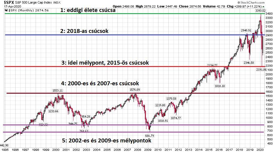 Az S&P 500 index 1995 és 2020 között jelölve a csúcspontokat és a mélypontokat