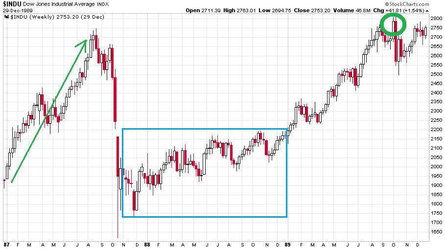 Dow Jones index az 1987-es válságig és azt követő időszakban
