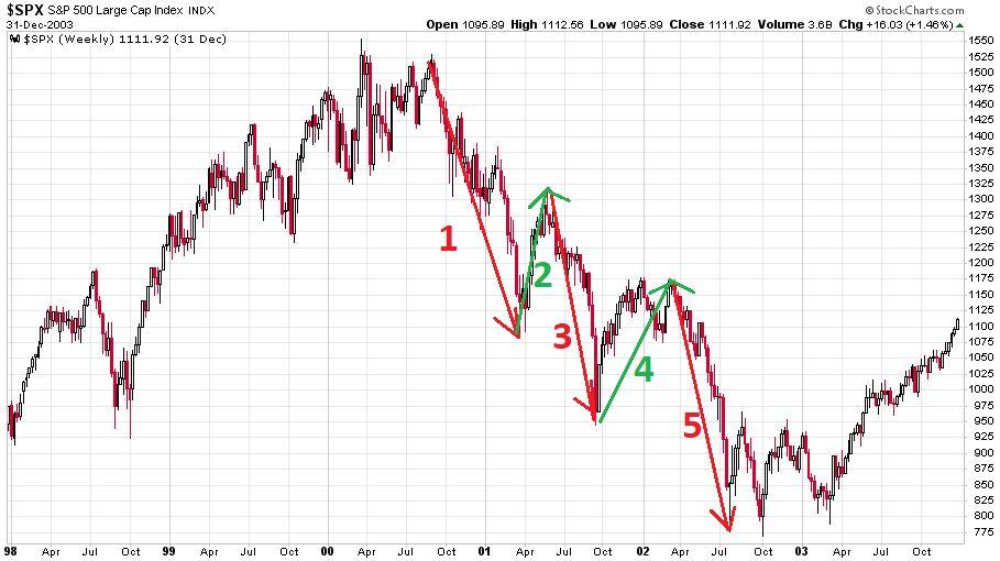 Az S&P 500-as index 2000 és 2003 közötti medvepiacát mutatja be.