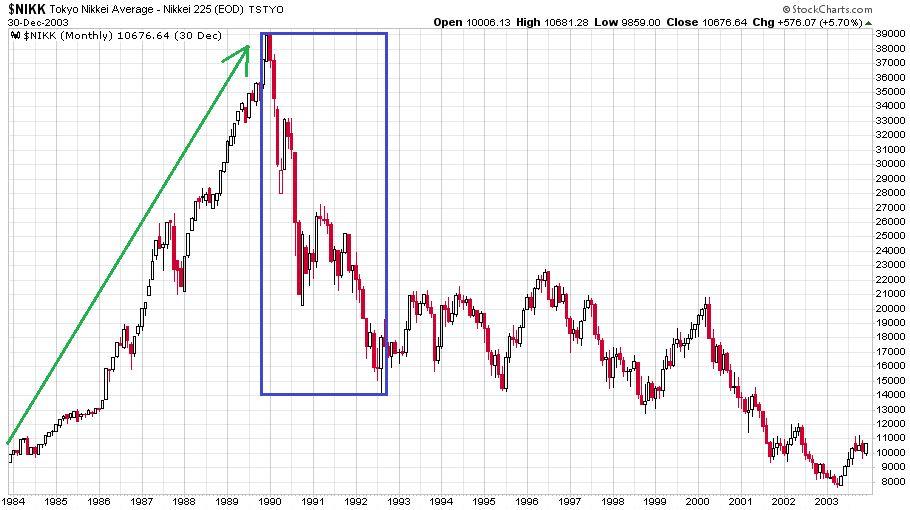 A japán tőzsdeindex a Nikkei 1984 és 2003 közötti megaösszeomlása