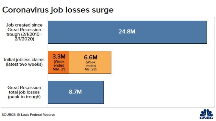 A munkanélküli emberek száma hirtelen két hét alatt jelentősen megnövekedett, de ez valószínűleg nem a vége.