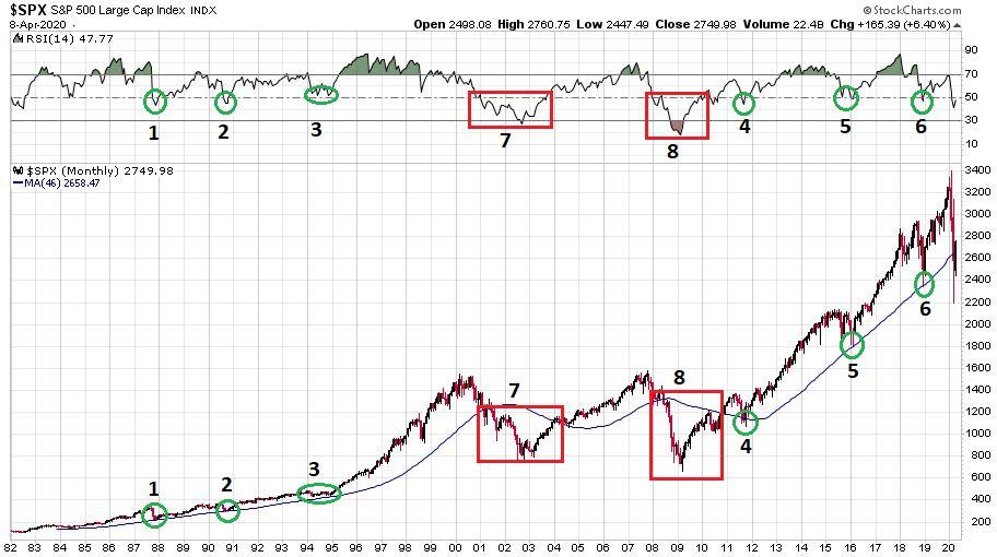 Az S&P 500 index utóbbi 38 évét bemutató diagramm, ahol a bikapiac szinte folyamatosan jelen van.