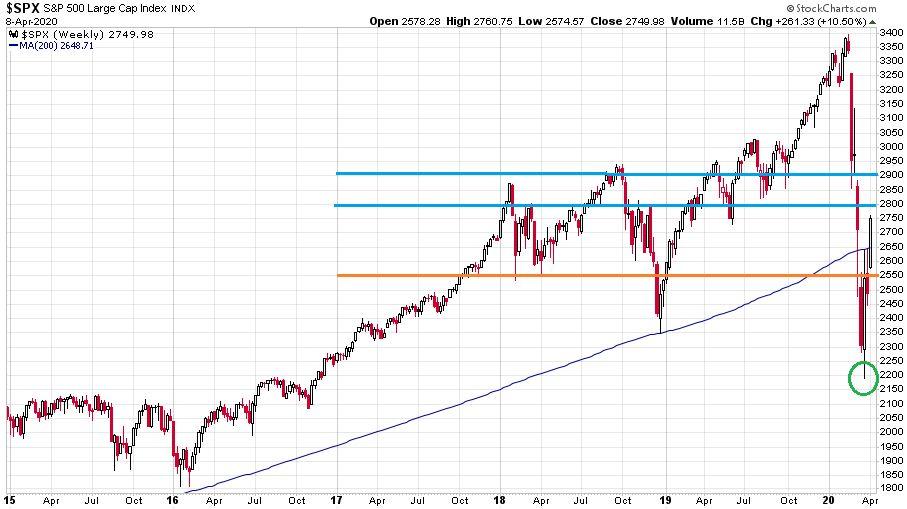 S&P 500 index 2015 óta a 200 hetes mozgóátlag feltüntetésével.