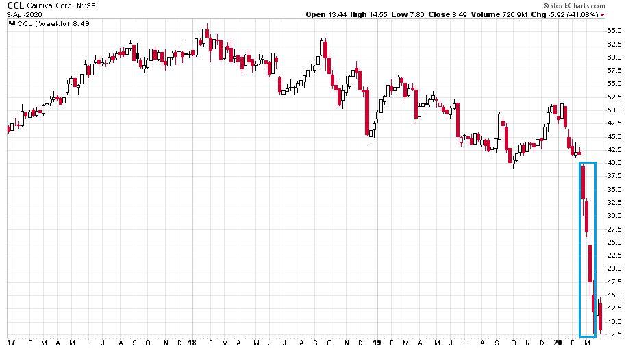 A Carnival Corporation részvényeit bemutató ábra ami drasztikusan csökkent az utóbbi egy hónapban a koronavírus miatt.