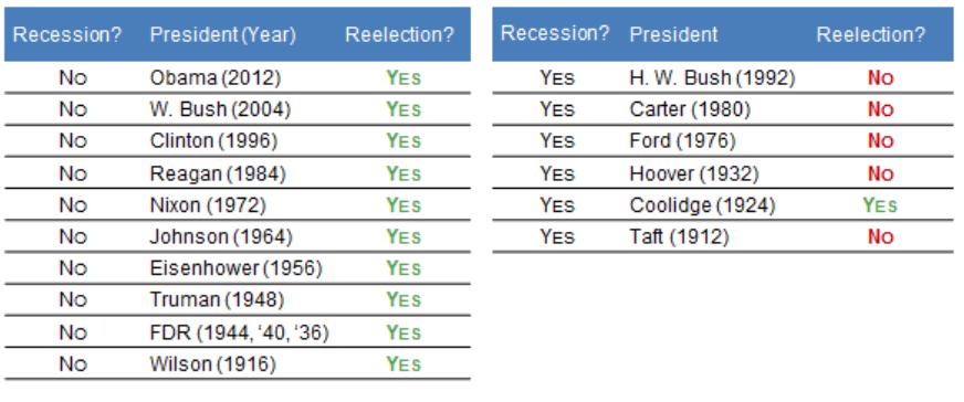 A regnáló elnök duplázás sikerességét bemutató ábrán látható, hogy szinte csak a válság idején nem voltak sikeresek ezek a jelöltek.