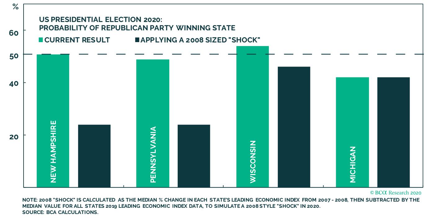 A 2008-as válsághoz hasonló helyzet esetben Trump várhatóan veszteni fog a billegő államokban a 2020-as elnökválasztáson.
