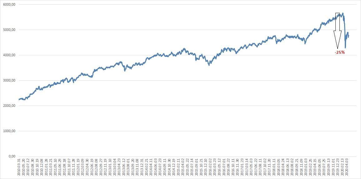 A Risk Parity Indexet ábrázoló diagram ami az utóbbi 10 éves teljesítményt mutatja.