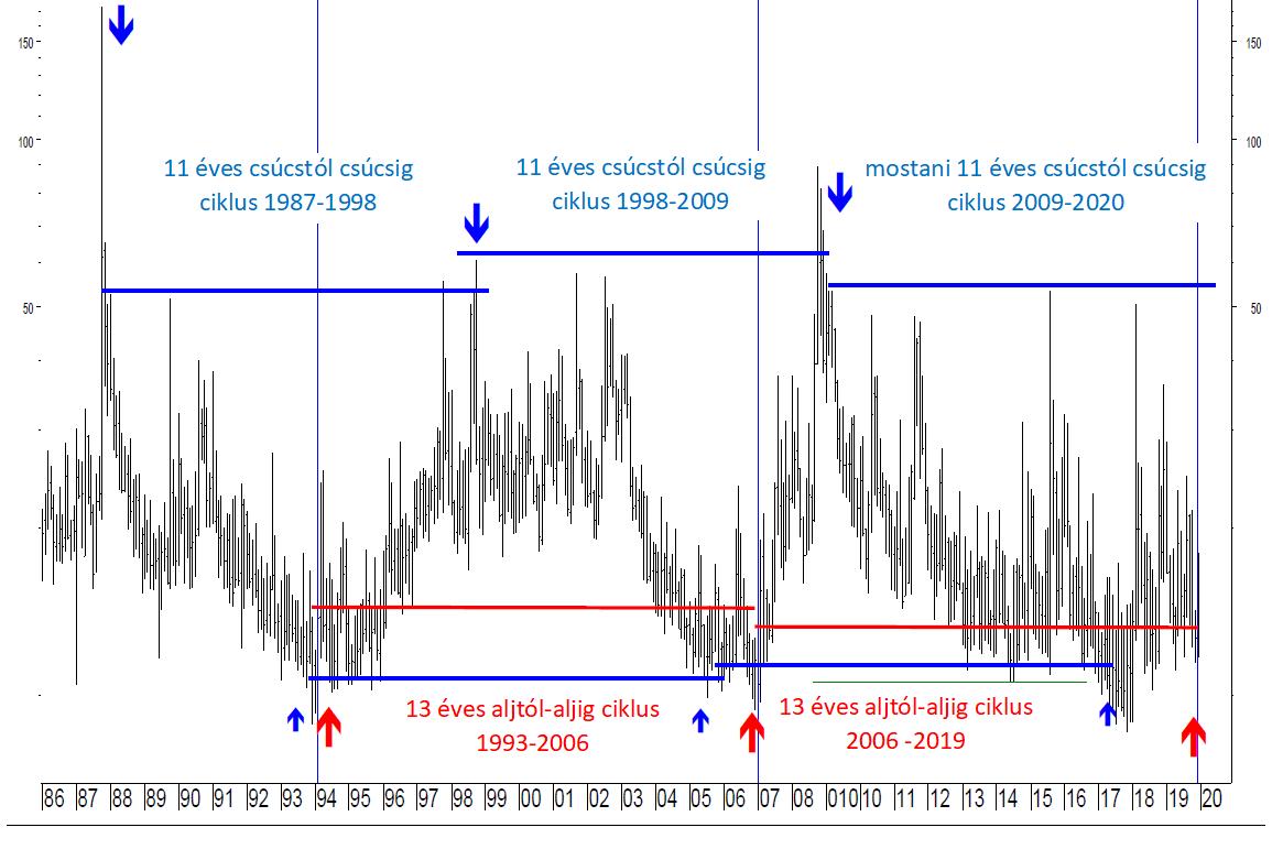 A Volatilitás indexet azaz a Vix-et mutató ábra különböző időszakokat kiemelve.