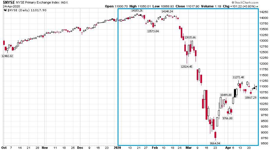 A hagyományos részvényeket tartalmazó NYSE Composite sokkal nagyobb esést szenvedett mint a technológiai részvényeket tartalmazó amerikai tőzsdeindexek.