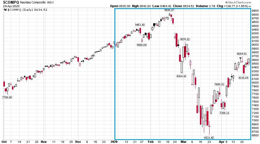 A Nasdaq Composite technológiai részvényeket mutató indexe láthatóan sokkal kevésbé esett a hagyományos részvényindexekhez képest és sokat korrigált vissza a FED döntések hatására.