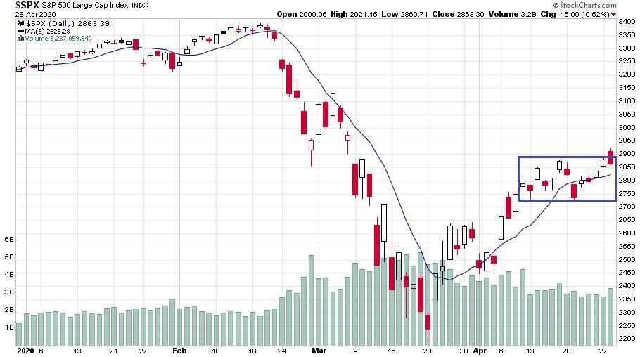 S&P 500 index meglepően kis esést mutat a koronavírus járvány okozta gazdasági válság ellenére