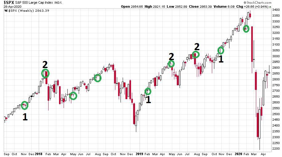 Az S&P 500 indexen jól látható a FED és a vezető technológiai cégek üléseinek momentumai.
