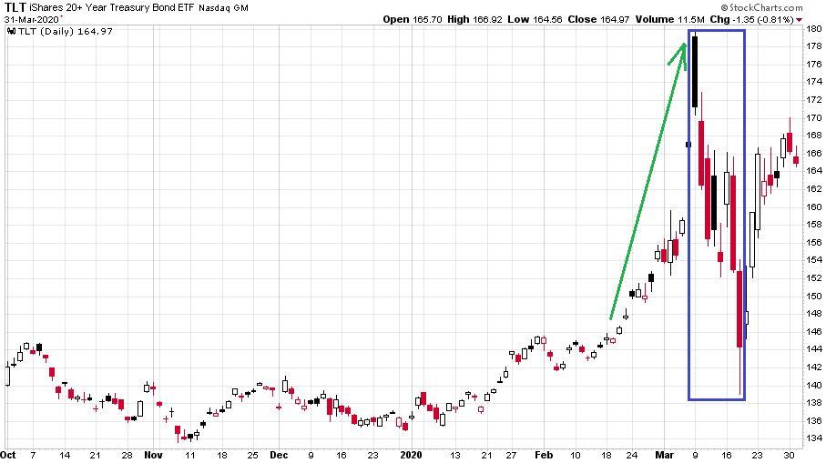 TLT nevű hosszú lejáratú államkötvények ETF ármozgása