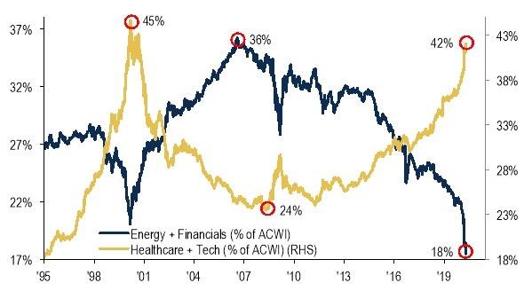 A technológiai és egészségügyi részvények indexen belüli súlyának emelkedését mutató ábra az utóbbi években.