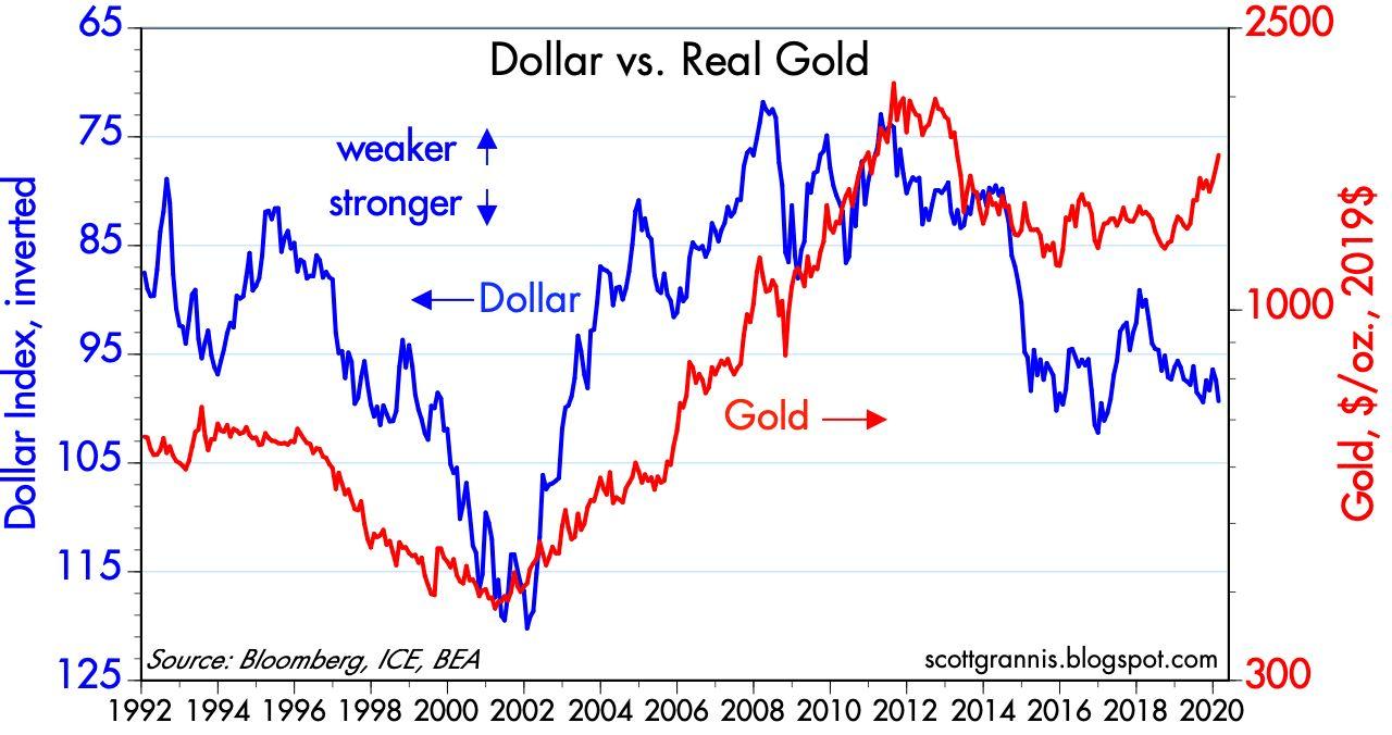 Az arany és a dollár árfolyam változásait bemutató ábra 1992 óta.
